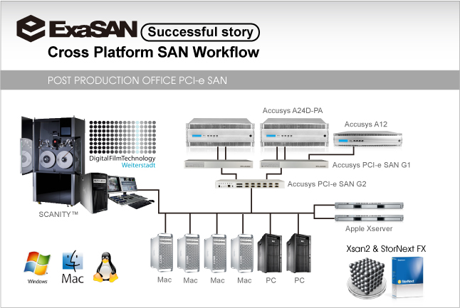 Post Production Office Selects Accusys Storage Systems, Central